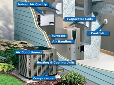 Image result for heating and cooling installation